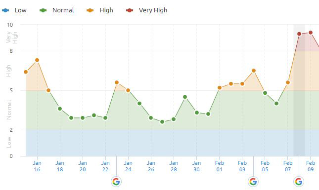 Google fluctuations from SEMRush graph image